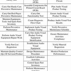 List Of Technical Skills Examples Pdf Technical Skills And Non Technical Skills