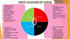 Swot Analysis Of Apple Apple Vs Dell