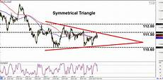 Chf Jpy Chart Intraday Charts Update Short Term Chart Patterns On Chf