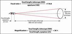 Telescope Eyepiece Magnification Chart An Eyepiece Primer Sky Amp Telescope