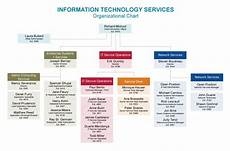 It Services Org Chart Its Org Chart