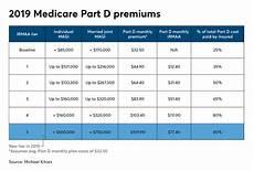 Medicare Part D Premium 2019 Chart Best Healthcare Early Retirement Medicare Cobra Aca