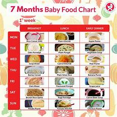 Diet Chart For Two Years Baby 7 Months Food Chart For Babies 7 Months Baby Food 7