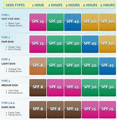 Spf Sunscreen Chart Timezero Tips Amp Advice Timezero Blog
