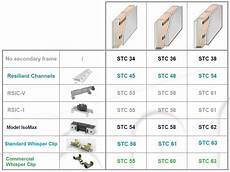 Wood Glue Comparison Chart Green Glue Noiseproofing Residential Whisper Clips