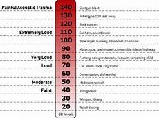 Noise Chart Dba F 35 Noise Comparison Awareness Charts For Kids Atlas Air