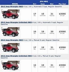 Jeep Wrangler Model Comparison Chart 2012 Jeep Wrangler Pentastar Fuel Economy Ratings Gcbc