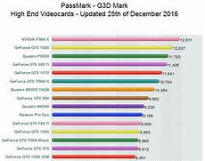 Graphics Card Comparison Chart 2017 Best Graphics Card Benchmarking Softwares In 2018