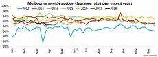 Sydney Auction Clearance Rate Chart How Auction Clearance Rates In Sydney And Melbourne