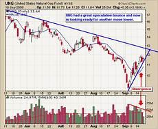 Uso Etf Chart Etf Trading Strategies Amp Etf Trading Newsletter Etf