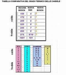 grado termico candele chion taballa comparativa grado termico dellecandele
