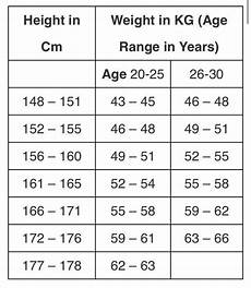 Weight Chart By Age In Kg India I Am 23 Year Old Girl Desperate To Join Iaf My Height Is