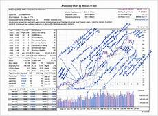 What Is Eps In Stock Chart Learn How Weekly Stock Charts Help Investors Spot Long