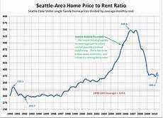 King County Sales Tax Chart Big Picture Week Price To Rent Ratio Seattle Bubble