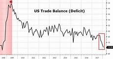 Us Trade Deficit Chart 2018 Advance Data Signals Biggest Us Trade Deficit In 10 Years