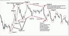 Cara Membaca Chart Forex 3 Cara Membaca Kekuatan Trend Tanpa Indikator Artikel Forex