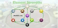 Dragon Ml Chart Image Element Strengths Jpg Wiki Dragon Mania Legends