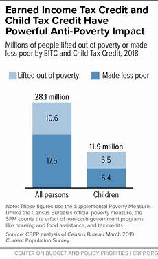 Child Tax Credit Calculator Chart Child Tax Credit And Earned Income Tax Credit Lifted 10 6