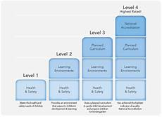 Fqhc Organizational Chart Child Care Indiana Paths To Quality About Paths To