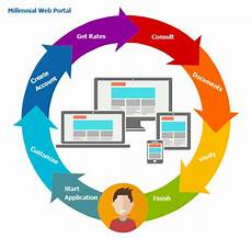 Web Portals Banking Ui Ux Design Mortgage Banking Technology