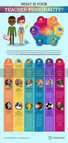 Teacher Style Profile Builder What Is Your Teacher Personality Type Infographic