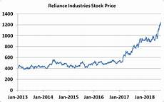 Schlumberger Share Price Chart Data Points In Tock Markets Inblog