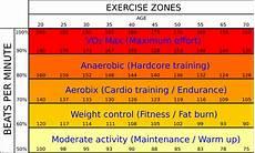 Vo2max Chart Running Vo2 Max Zones By Hanson S Running Training And