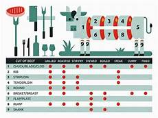 Beef Cuts Chart Poster Meat Cutting Chart Beef Cuts Cutting Chart Poster Color
