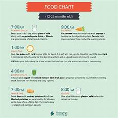 Baby Food Chart For One Year Old Pls Suggest Food Chart For My 1 Year Old Baby And At What
