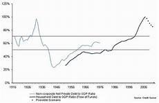 Us Debt Burden Chart Debt To Gdp Chart Quot Wrong Quot Us Debt Levels Fine Business