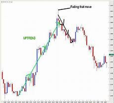 Trading Charts Explained Currency Trading Charts Explained Forex Blog Investing Post