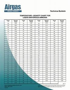 Ammonia Vapour Pressure Chart Airgas Specialty Products Technical Bulletins