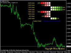 Live Charts Currency Strength Buy The Currency Strength Index Technical Indicator For