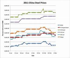 Steel Price Per Pound Chart Softening Iron Ore Prices A Temporary Trend Part One