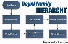 English Royalty Chart Royal Family Tree And Line Of Succession