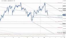 Dollar Vs Japanese Yen Chart Japanese Yen Price Outlook Usd Reversal Risks Deeper Usd