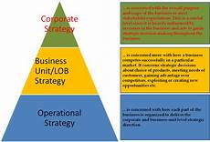 Corporate Level Strategy Blog