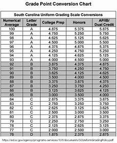 South Carolina Grading Scale Chart Homeschool Site Mocks Sc Government Grading Scale Fitsnews