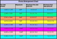 All Photo Size Chart Pixels Image Resolution And Print Sizes Easy Basic