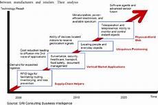 Vendor Managed Inventory Process Flow Chart Figure 1 From Information Flow Management Of Vendor