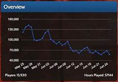Blizzard Associate Game Designer Salary Diablo 3 Active Player Base Sees A Decline According To
