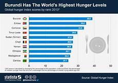 Pie Chart Of World Hunger Chart Burundi Has The World S Highest Hunger Levels