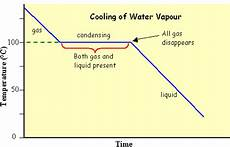 Cooling Curve 1 4 Heating And Cooling Sci Yeung C O M