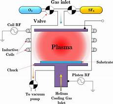 Inductively Coupled Plasma Schematic Of The Inductively Coupled Plasma And The