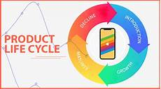 Product Life Cycle Examples Product Life Cycle Of Apple Iphone E Book Super Heuristics