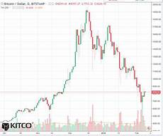Bitcoin Vs Silver Chart Bitcoin Daily Chart Alert Daily Price Volatility Low