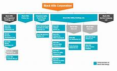 Corporate Structure Chart Corporate Structure Black Hills Corporation
