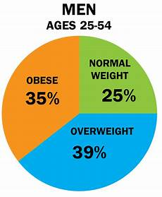 Overweight Diet Chart Cru More American Adults Overweight Than A Healthy Weight