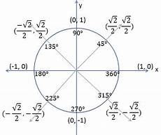 Unit Circle With Tangents Graphing Tangent From The Unit Circle Video Amp Lesson