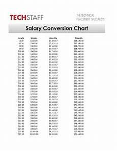 Yearly Salary To Hourly Chart Hourly To Salary Conversion Chart Fill Online Printable